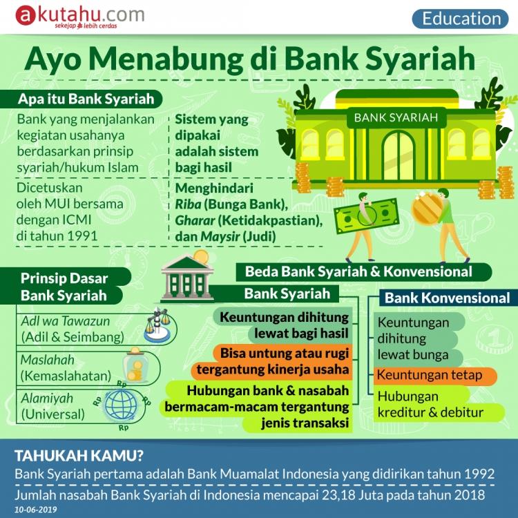 Ayo  Menabung di Bank Syariah