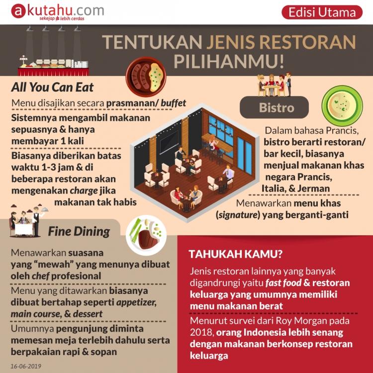 Tentukan Jenis Restoran Pilihanmu!