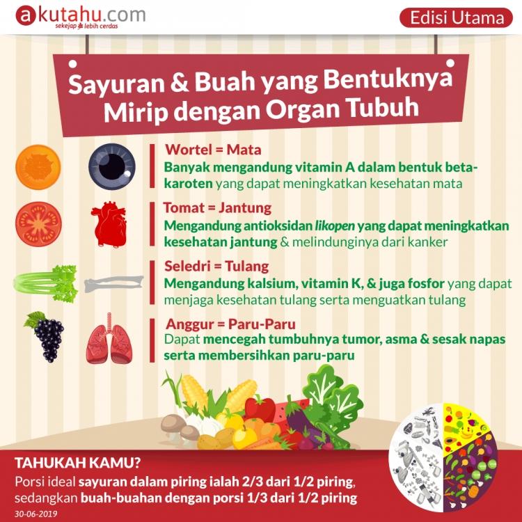 Sayuran & Buah yang Bentuknya Mirip dengan Organ Tubuh