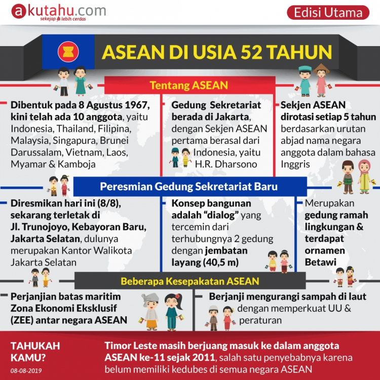 ASEAN di Usia 52 Tahun