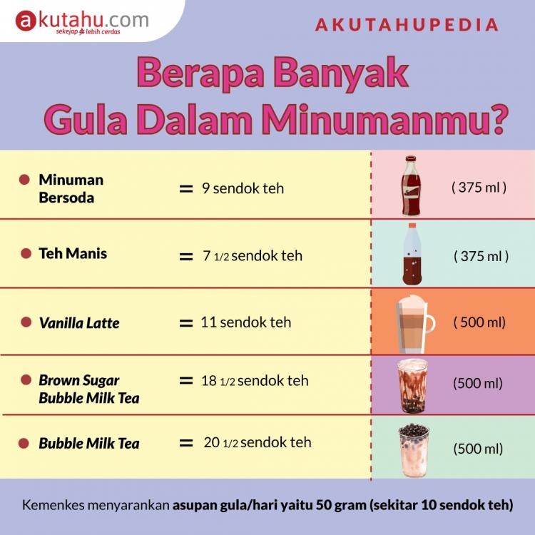 Berapa Banyak Gula Dalam Minumanmu?