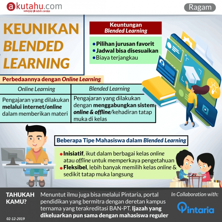 Keunikan Blended Learning