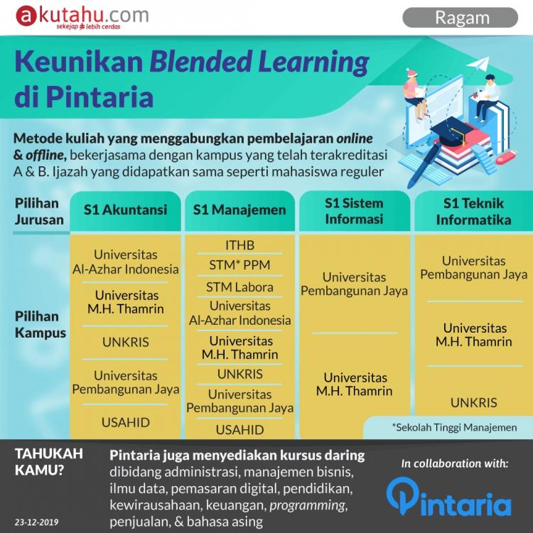 Keunikan Blended Learning di Pintaria