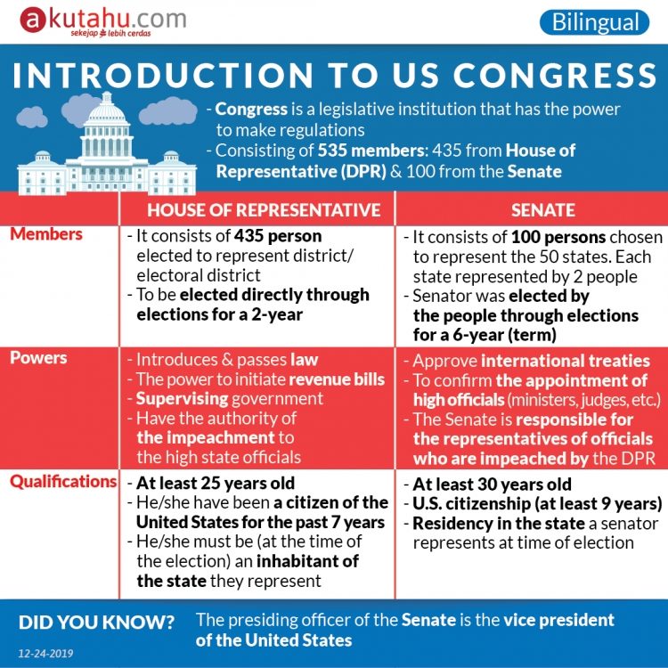 Introduction to US Congress