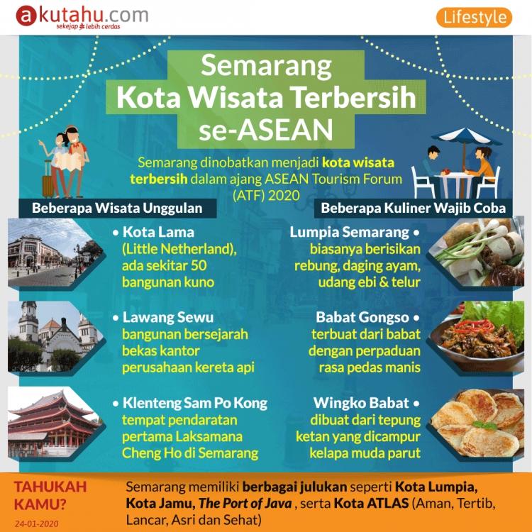 Semarang, Kota Wisata Terbersih se-ASEAN