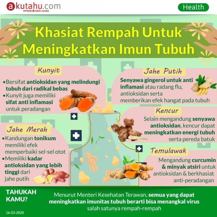 Khasiat Rempah untuk Meningkatkan Imun Tubuh