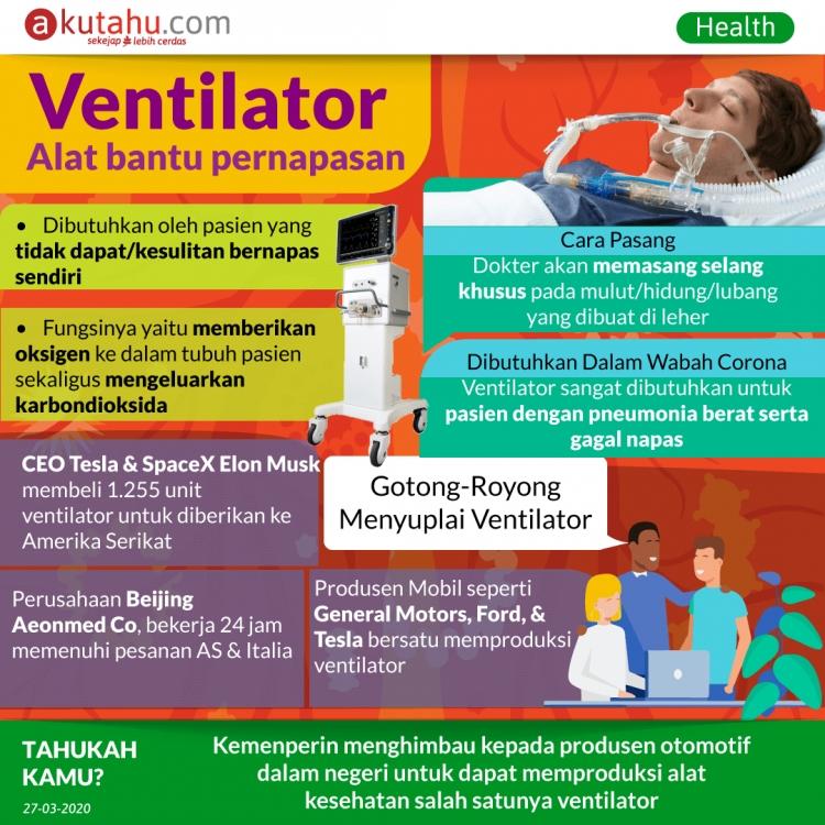 Ventilator, Alat bantu pernapasan