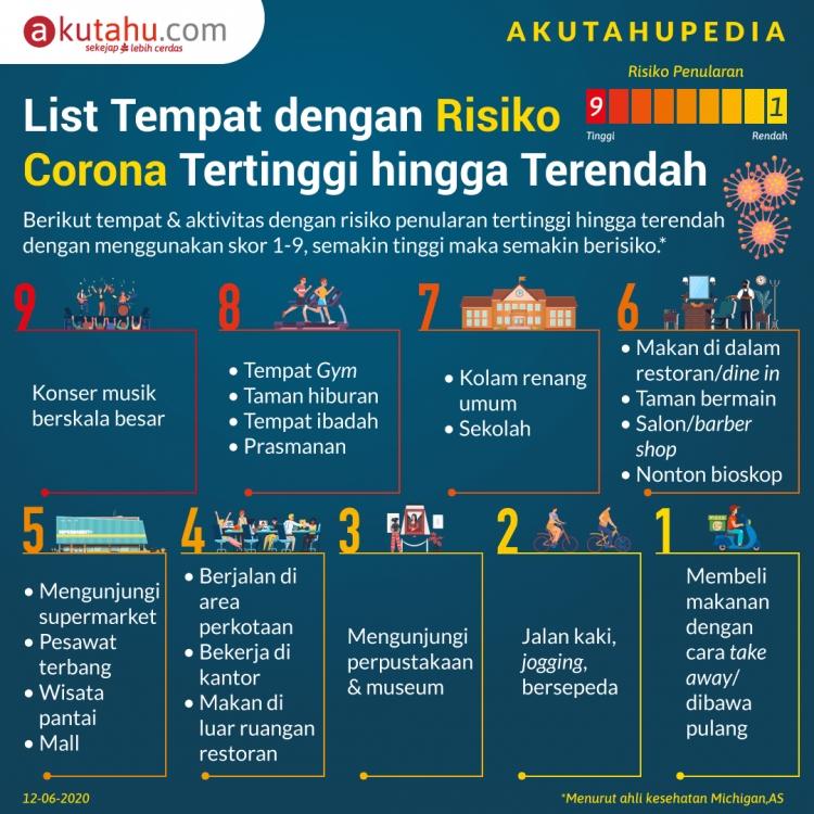 List Tempat dengan Risiko Corona Terendah & Tertinggi