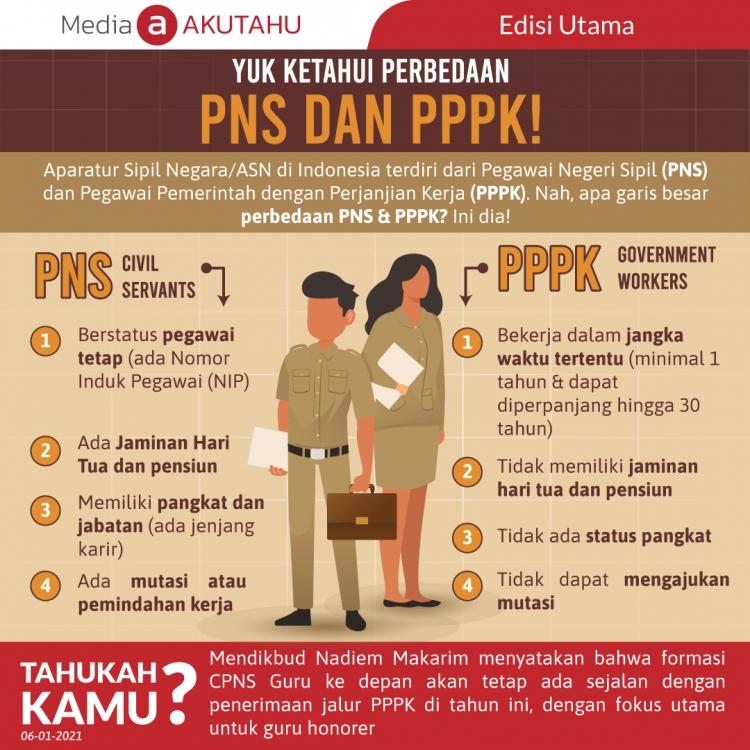 Yuk Ketahui Perbedaan PNS dan PPPK!