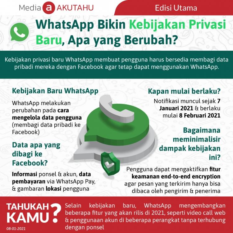 WhatsApp Bikin Kebijakan Privasi Baru, Apa yang Berubah?