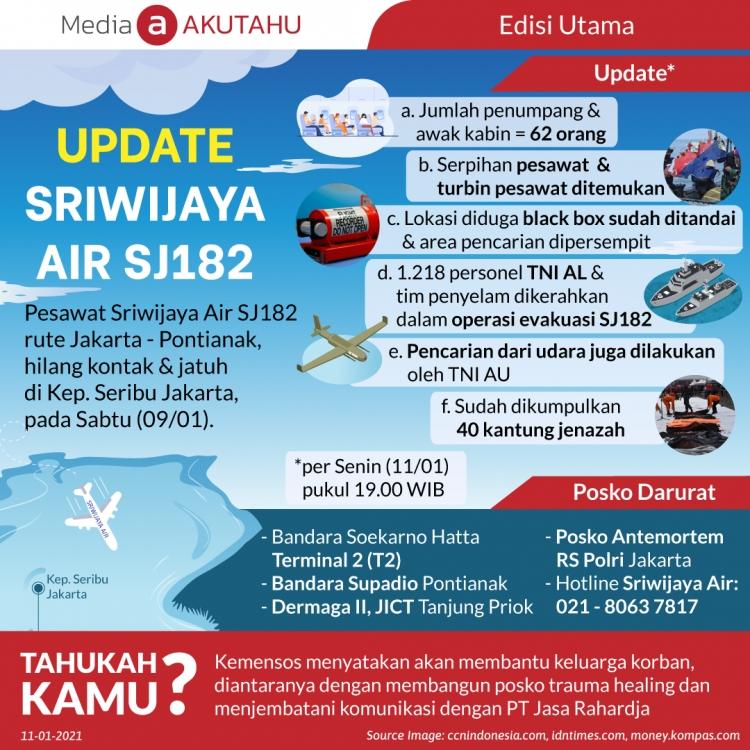 Update Sriwijaya Air SJ182