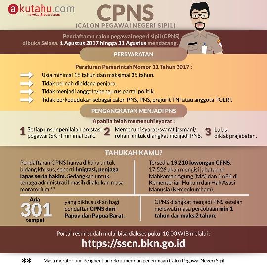 CPNS (Calon Pegawai Negeri Sipil)