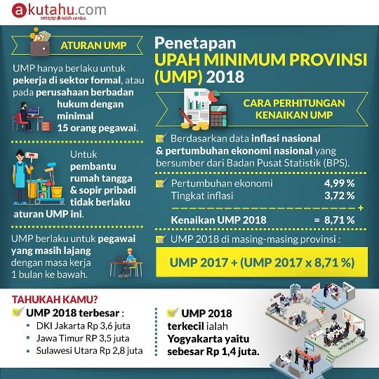 Penetapan Upah Minimum Provinsi (UMP) 2018