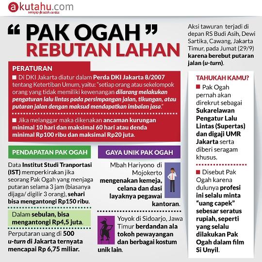 Pak Ogah Rebutan Lahan