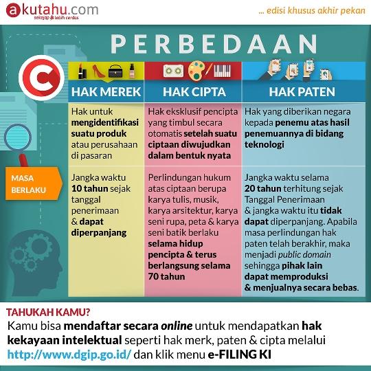 Perbedaan Hak Merek, Hak Cipta & Hak Paten