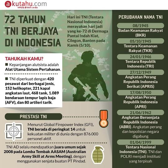 72 Tahun TNI Berjaya di Indonesia