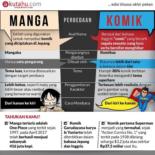 Perbedaan Manga & Komik