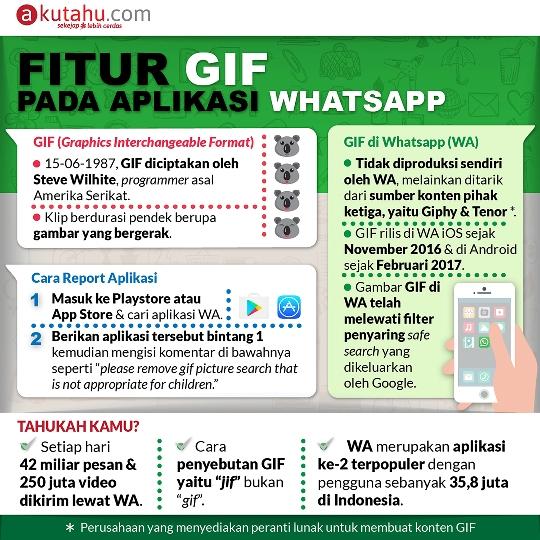 Fitur GIF pada Aplikasi Whatsapp