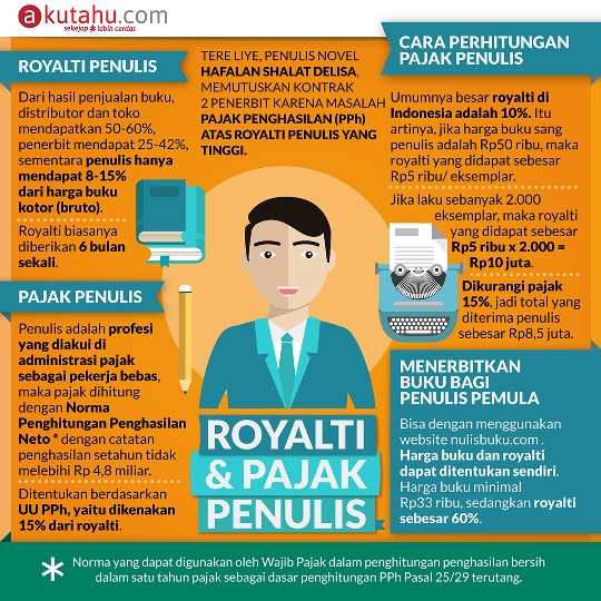 Royalti dan Pajak Penulis