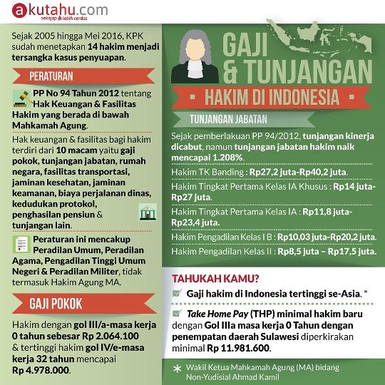 Gaji & Tunjangan Hakim di Indonesia