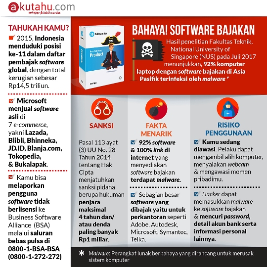 Bahaya! Software Bajakan