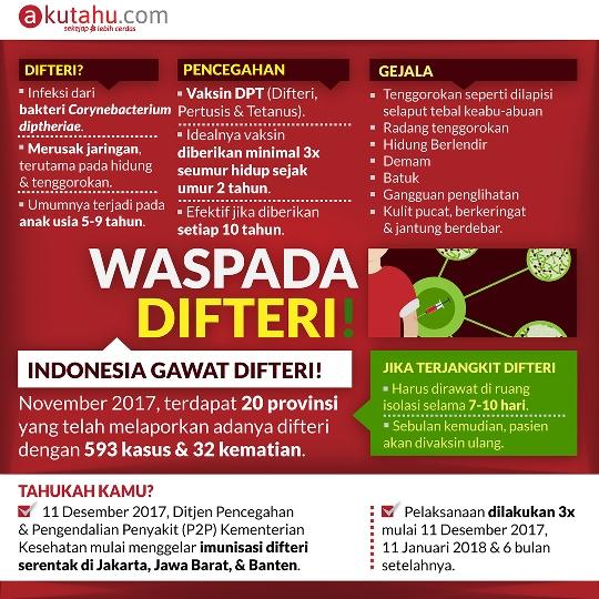 Waspada Difteri! Indonesia Gawat Difteri