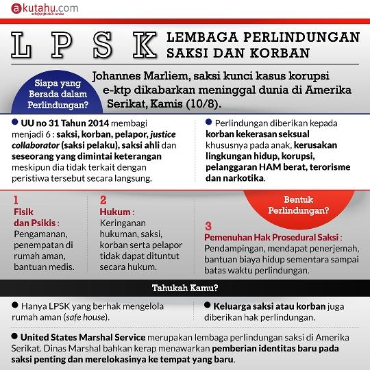 LPSK (Lembaga Perlindungan Saksi dan Korban)