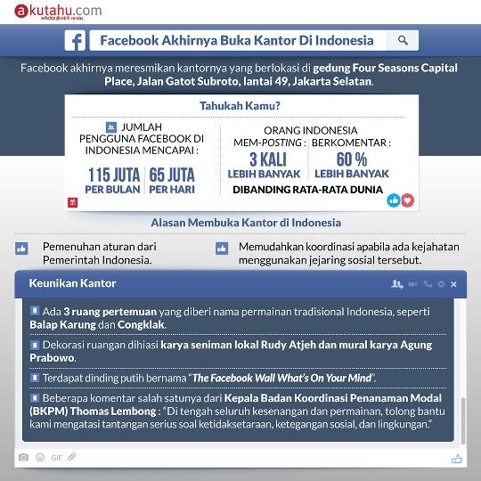 Facebook Akhirnya Buka Kantor di Indonesia