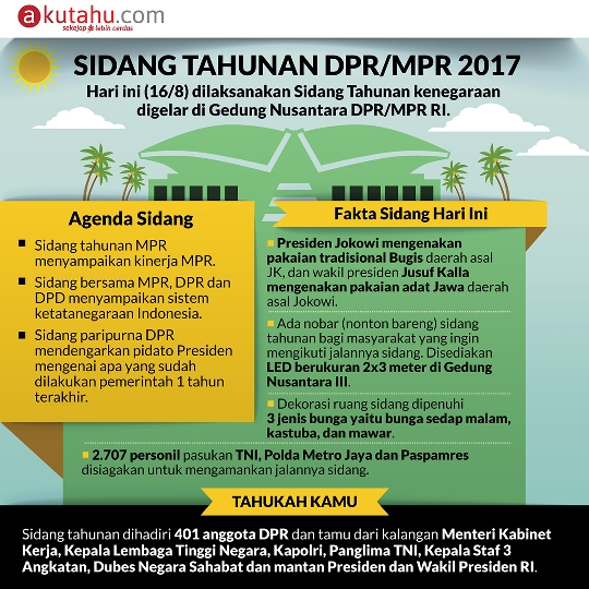 Sidang Tahunan DPR/MPR 2017