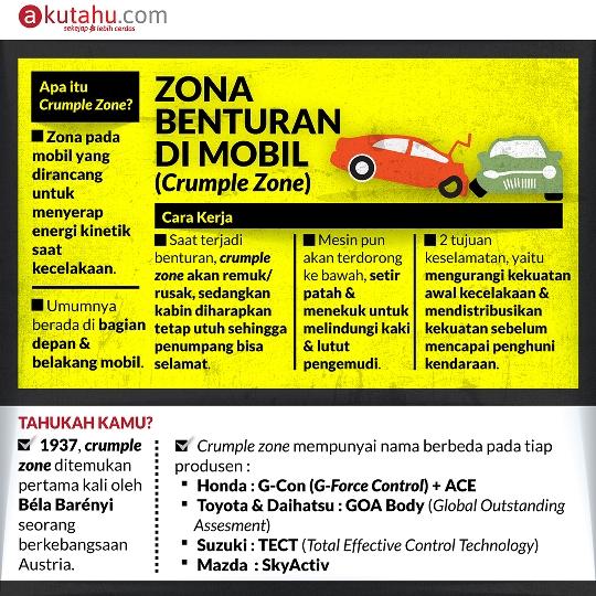 Zona Benturan di Mobil (Crumple Zone)