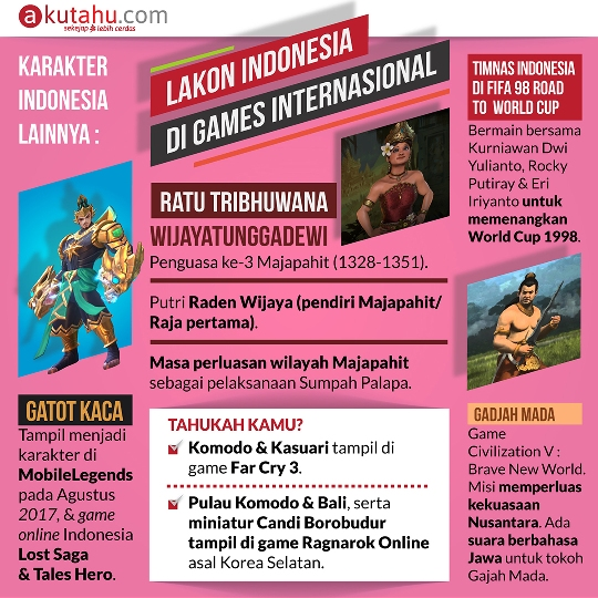 Lakon Indonesia di Games International