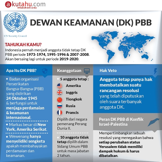 Dewan Keamanan (DK) PBB