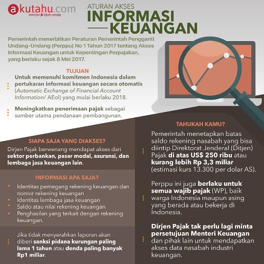 Aturan Akses Informasi Keuangan