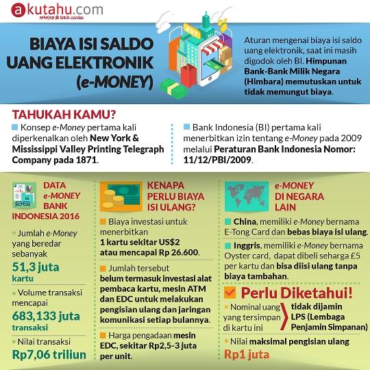 Biaya Isi Saldo Uang Elektronik (e-Money)