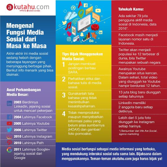 Mengenal Fungsi Media Sosial dari masa ke masa