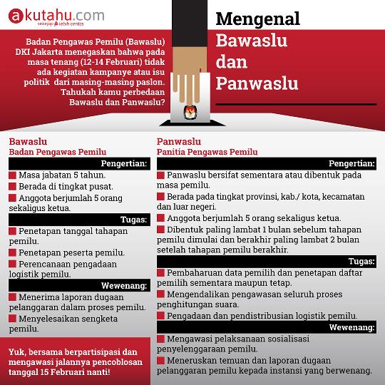 Mengenal Bawaslu & Panwaslu