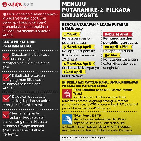 Menuju Putaran Ke-2, Pilkada DKI Jakarta