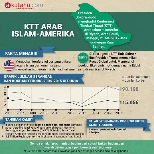 KTT Arab Islam-Amerika
