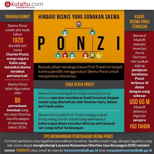 Skema Ponzi