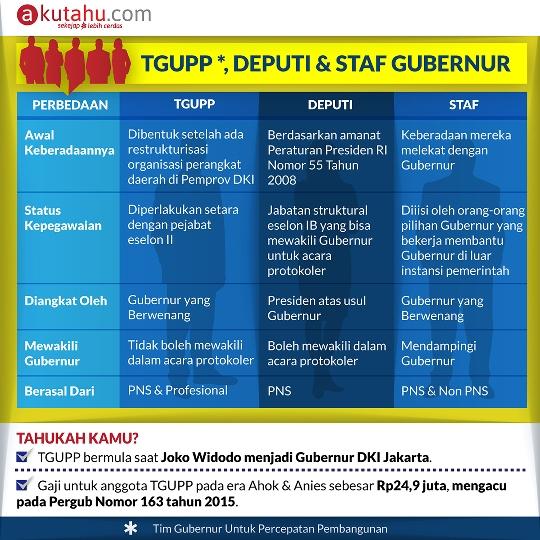 TGUPP, Deputi & Staf Gubernur