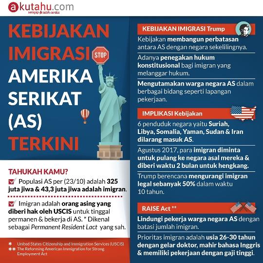 Kebijakan Imigrasi Amerika Serikat Terkini