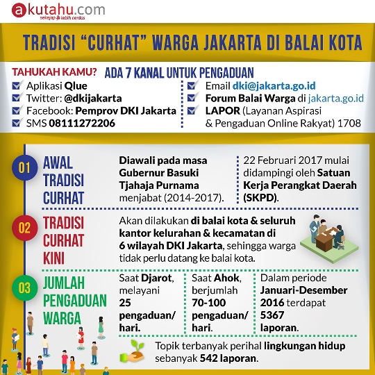 Tradisi Curhat Warga Jakarta di Balaikota