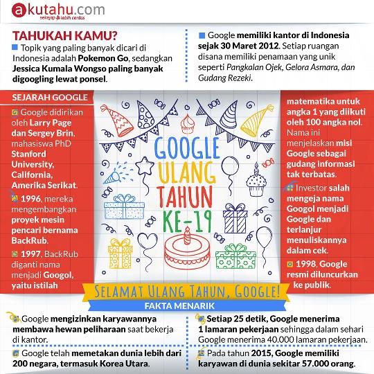 Google Ulang Tahun ke-19