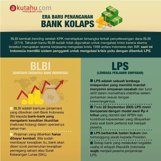 BLBI dan LPS