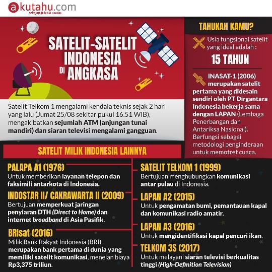 Satelit-Satelit Indonesia di Angkasa