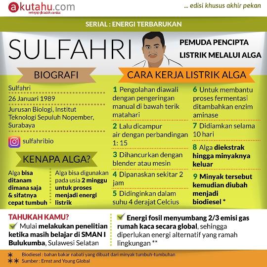 Sulfahri, Pemuda Pencipta Listrik Melalui Alga