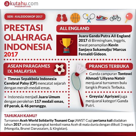 Prestasi Olahraga Indonesia 2017