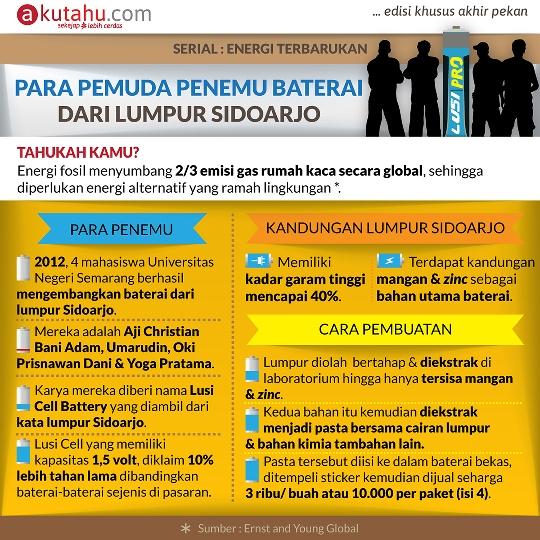 Para Pemuda Penemu Baterai dari Lumpur Sidoarjo