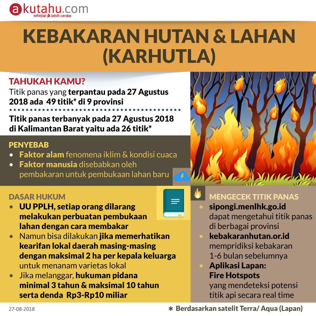 Kebakaran Hutan & Lahan (Karhutla)