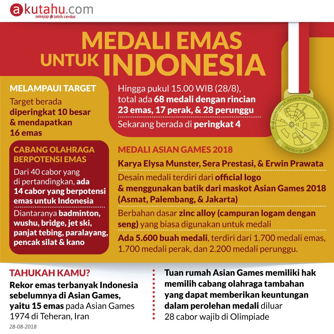 Medali Emas Untuk Indonesia